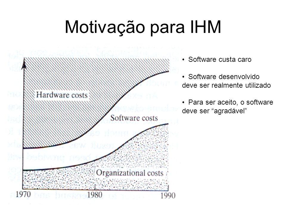 Motivação para IHM Software custa caro Software desenvolvido deve ser realmente utilizado Para ser aceito, o software deve ser agradável