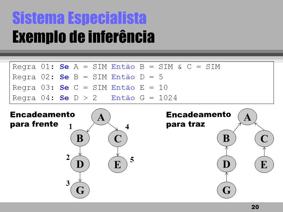 19 Sistema Especialista Mecanismo e estratégia de inferência Considerando uma regra: Se as premissas estão contidas na memória de trabalho, Então apli