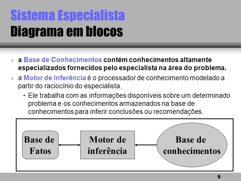 9 Sistema Especialista Diagrama em blocos Base de conhecimentos Base de Fatos Motor de inferência l a Base de Conhecimentos contém conhecimentos altamente especializados fornecidos pelo especialista na área do problema.
