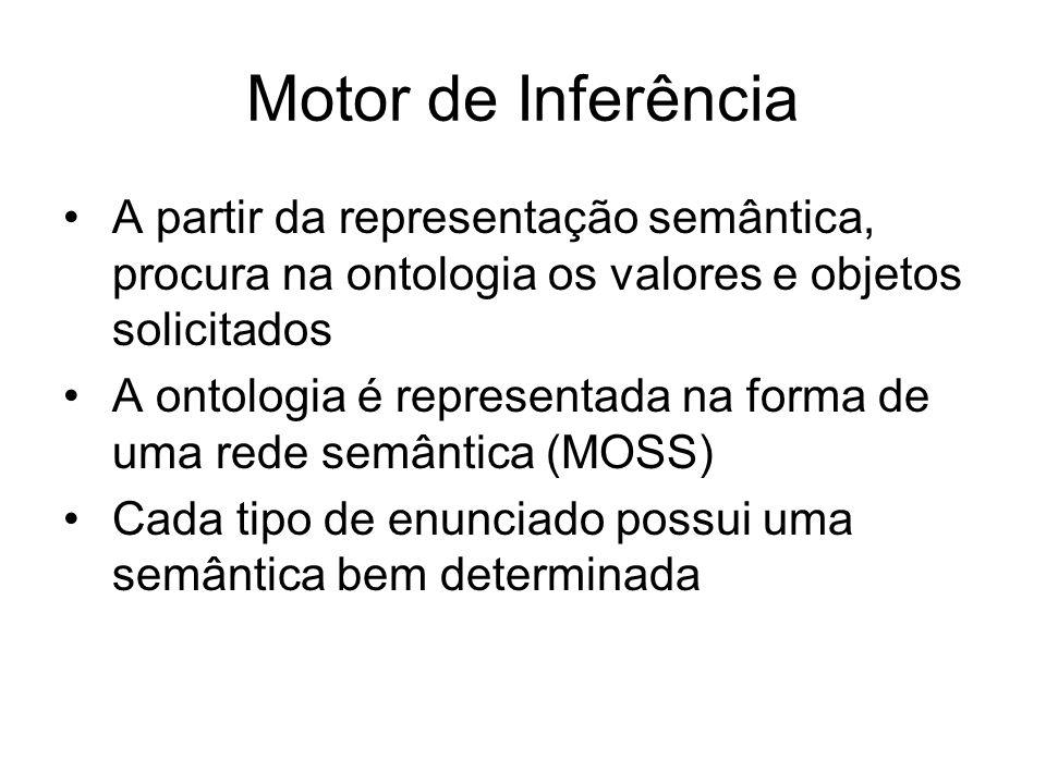 Motor de Inferência A partir da representação semântica, procura na ontologia os valores e objetos solicitados A ontologia é representada na forma de