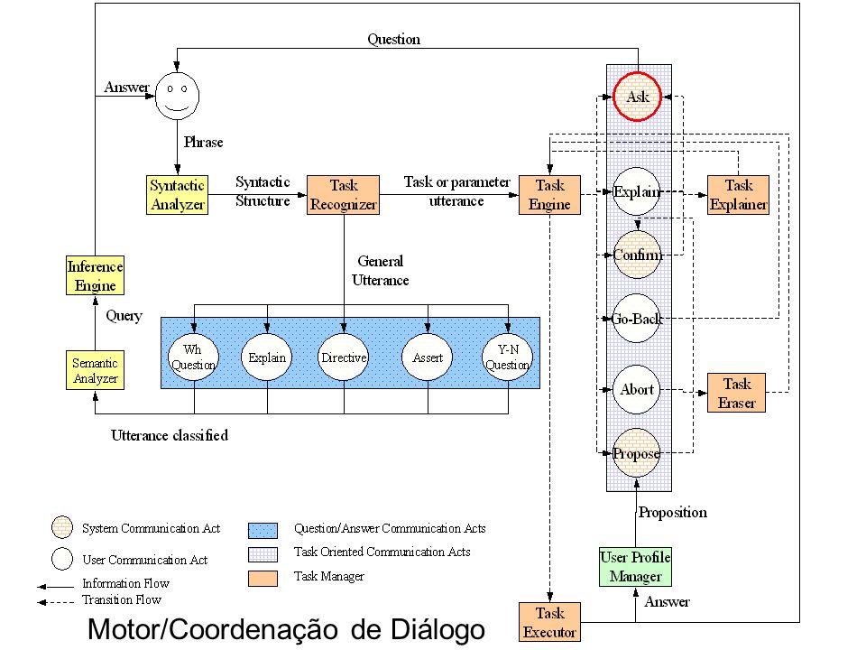 Motor/Coordenação de Diálogo