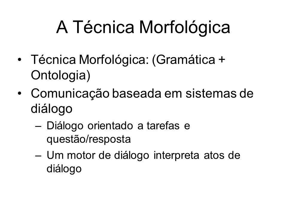A Técnica Morfológica Técnica Morfológica: (Gramática + Ontologia) Comunicação baseada em sistemas de diálogo –Diálogo orientado a tarefas e questão/r