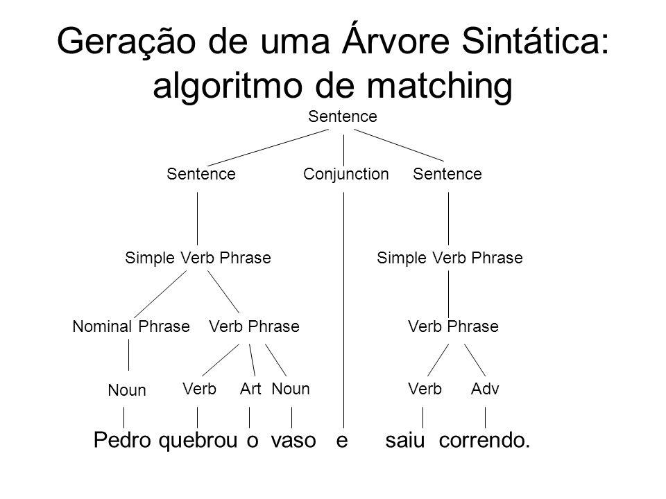 Geração de uma Árvore Sintática: algoritmo de matching Pedro quebrou o vaso e saiu correndo. Noun VerbArtNoun Conjunction VerbAdv Verb Phrase Simple V