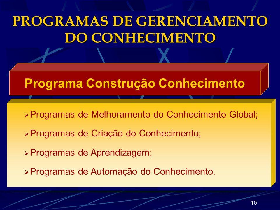9 PROGRAMAS DE GERENCIAMENTO DO CONHECIMENTO Programa de Melhoramento Eficácia Programas de Apoio à Decisão; Programas de Nivelamento Organizacional;
