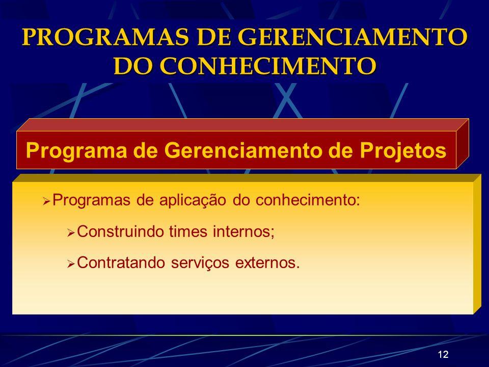 11 PROGRAMAS DE GERENCIAMENTO DO CONHECIMENTO Programa de Ação Estratégica Programas de Planejamento Estratégico; Programas de Acompanhamento e Planej