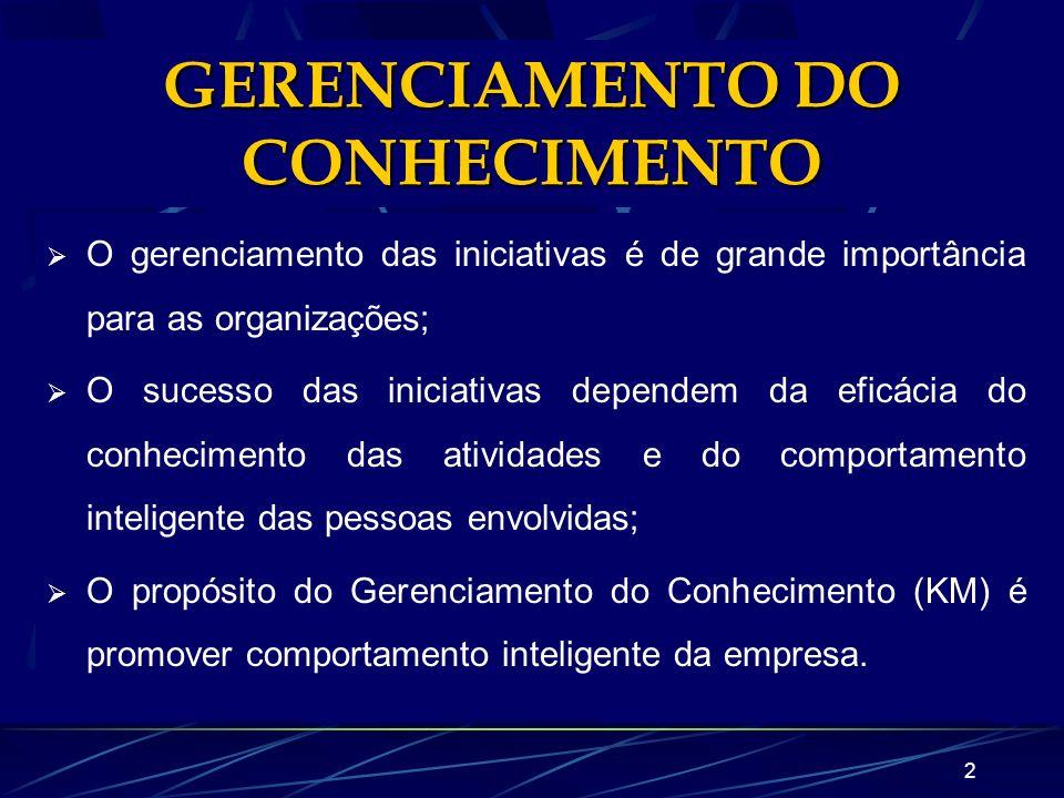 1 GERENCIAMENTO DO CONHECIMENTO DENTRO DA ORGANIZAÇÃO Ana Carolina M. Pilatti Simone N. M. Ferreira Programa de Pós-Graduação em Informática Aplicada