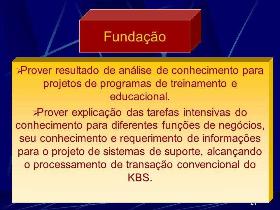 20 Fundação Colocar o melhor conhecimento sobre ação de pontos relevantes. Incluir considerações explícitas de conhecimento profissional como parte do