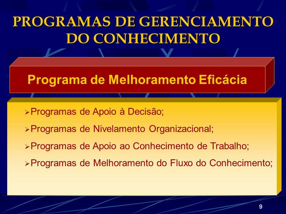 8 Programas relacionados ao KM necessitam algumas atividades: GERENCIAMENTO DO CONHECIMENTO ORGANIZACIONAL Investigação e análise de situações particu