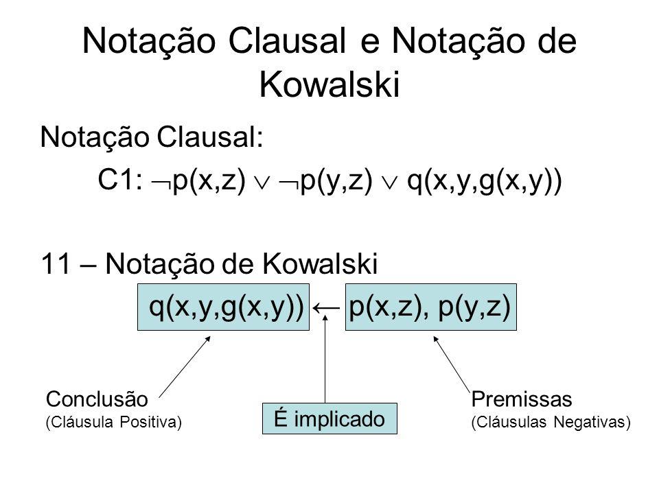Notação Clausal e Notação de Kowalski Notação Clausal: C1: p(x,z) p(y,z) q(x,y,g(x,y)) 11 – Notação de Kowalski q(x,y,g(x,y)) p(x,z), p(y,z) Conclusão