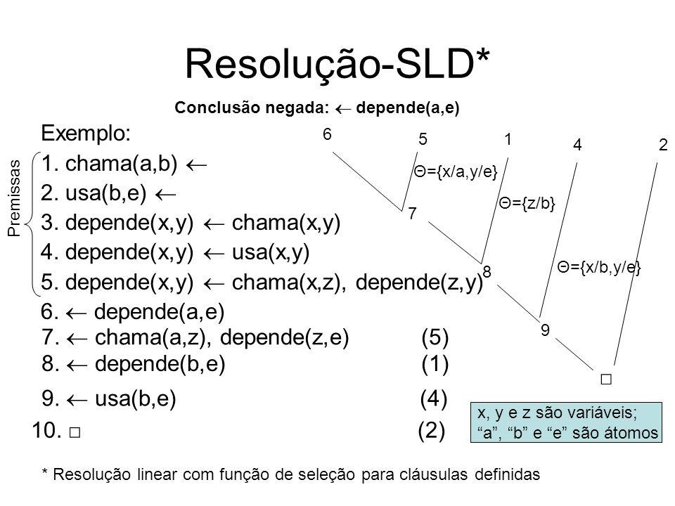 Resolução-SLD* Exemplo: 1. chama(a,b) 2. usa(b,e) 3. depende(x,y) chama(x,y) 4. depende(x,y) usa(x,y) 5. depende(x,y) chama(x,z), depende(z,y) 6. depe