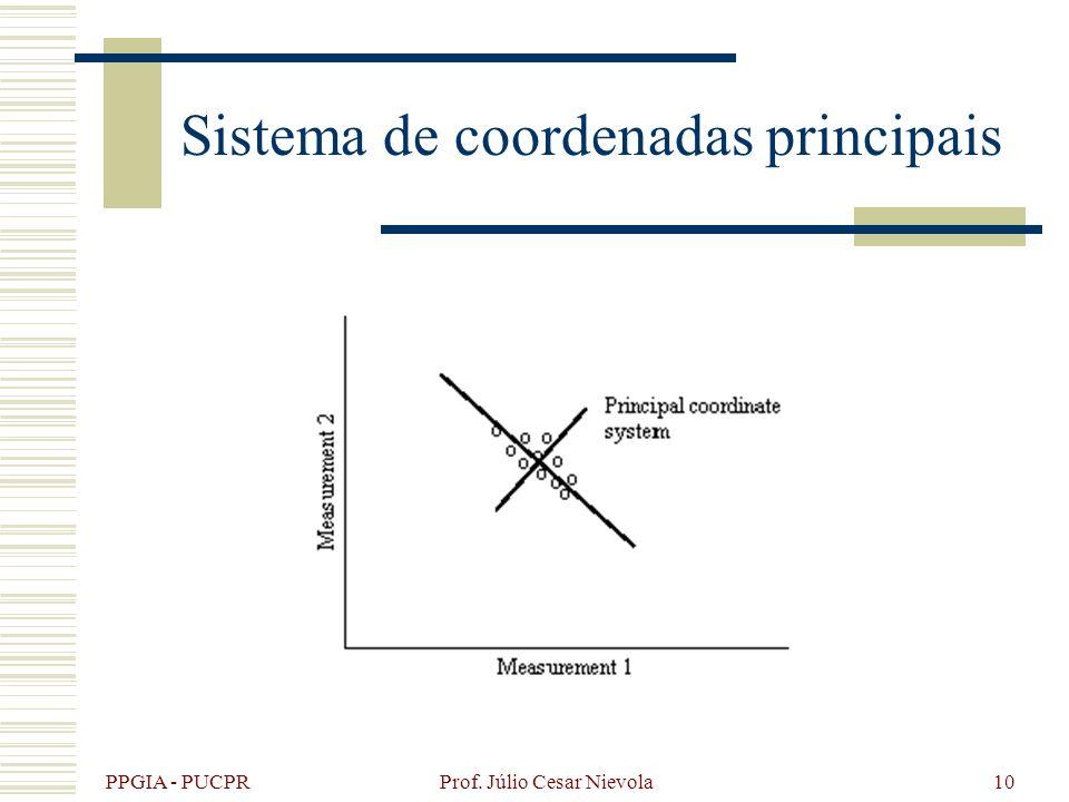 PPGIA - PUCPR Prof. Júlio Cesar Nievola10 Sistema de coordenadas principais