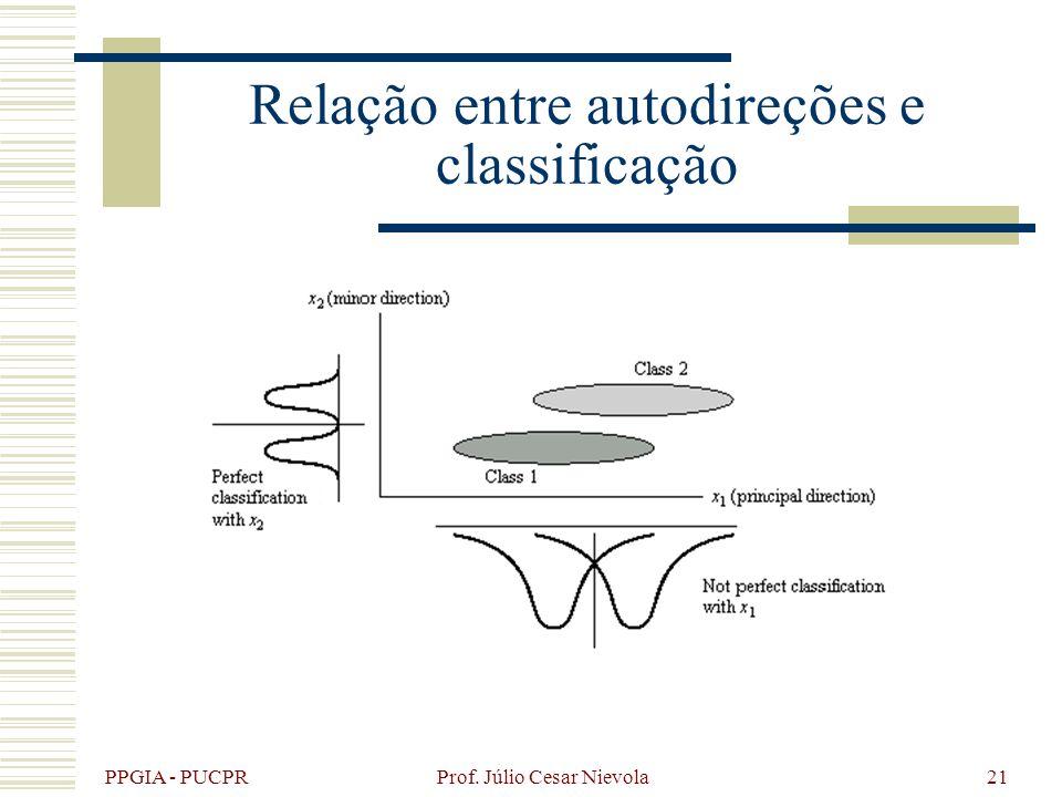 PPGIA - PUCPR Prof. Júlio Cesar Nievola21 Relação entre autodireções e classificação