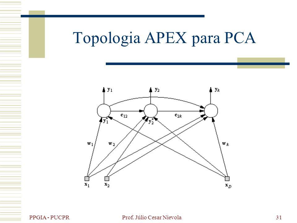 PPGIA - PUCPR Prof. Júlio Cesar Nievola31 Topologia APEX para PCA