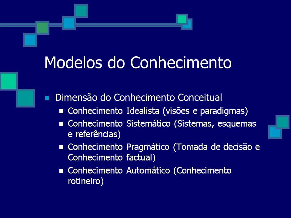 Modelos do Conhecimento Dimensão do Conhecimento Conceitual Conhecimento Idealista (visões e paradigmas) Conhecimento Sistemático (Sistemas, esquemas