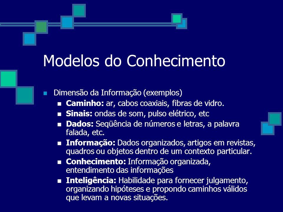 Modelos do Conhecimento Dimensão da Informação (exemplos) Caminho: ar, cabos coaxiais, fibras de vidro. Sinais: ondas de som, pulso elétrico, etc Dado