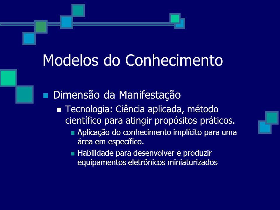 Modelos do Conhecimento Dimensão da Manifestação Tecnologia: Ciência aplicada, método científico para atingir propósitos práticos. Aplicação do conhec