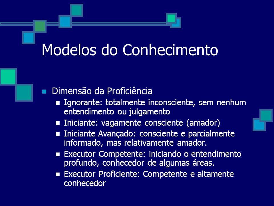 Modelos do Conhecimento Dimensão da Proficiência Ignorante: totalmente inconsciente, sem nenhum entendimento ou julgamento Iniciante: vagamente consci