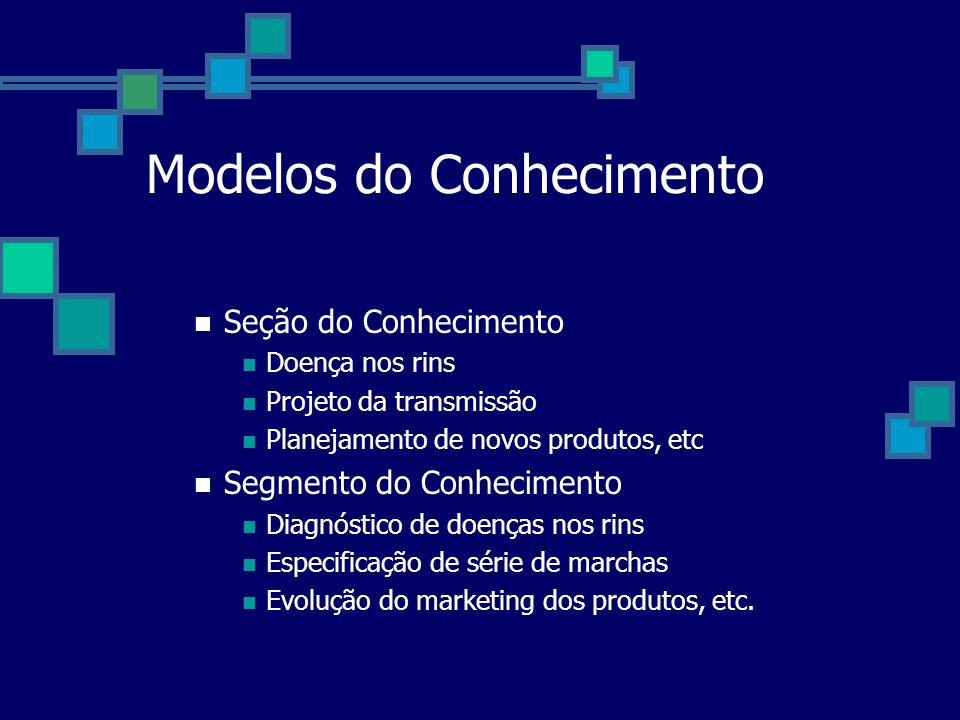 Modelos do Conhecimento Seção do Conhecimento Doença nos rins Projeto da transmissão Planejamento de novos produtos, etc Segmento do Conhecimento Diag