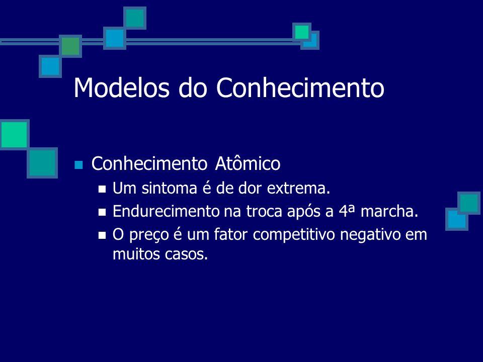 Modelos do Conhecimento Conhecimento Atômico Um sintoma é de dor extrema. Endurecimento na troca após a 4ª marcha. O preço é um fator competitivo nega