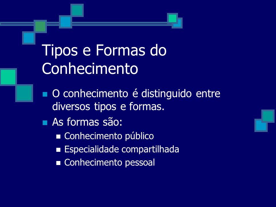 Tipos e Formas do Conhecimento O conhecimento é distinguido entre diversos tipos e formas. As formas são: Conhecimento público Especialidade compartil