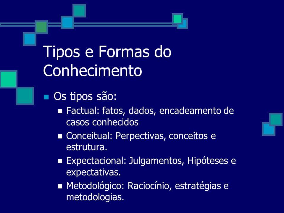Tipos e Formas do Conhecimento Os tipos são: Factual: fatos, dados, encadeamento de casos conhecidos Conceitual: Perpectivas, conceitos e estrutura. E