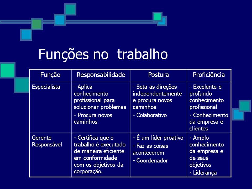 Funções no trabalho FunçãoResponsabilidadePosturaProficiência Especialista- Aplica conhecimento profissional para solucionar problemas - Procura novos