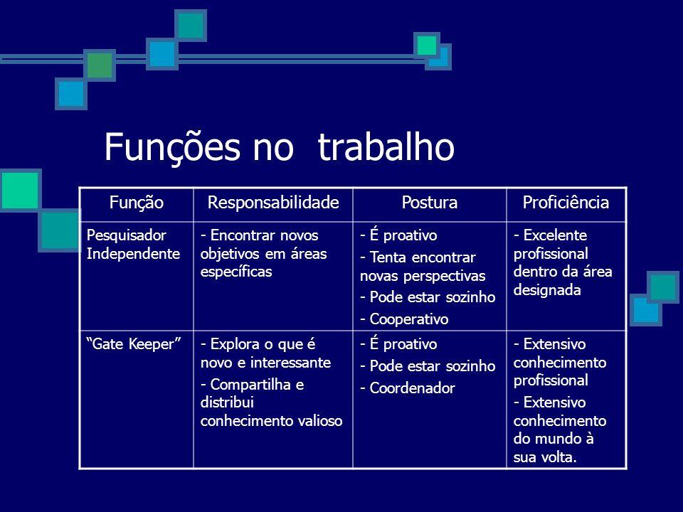 Funções no trabalho FunçãoResponsabilidadePosturaProficiência Pesquisador Independente - Encontrar novos objetivos em áreas específicas - É proativo -
