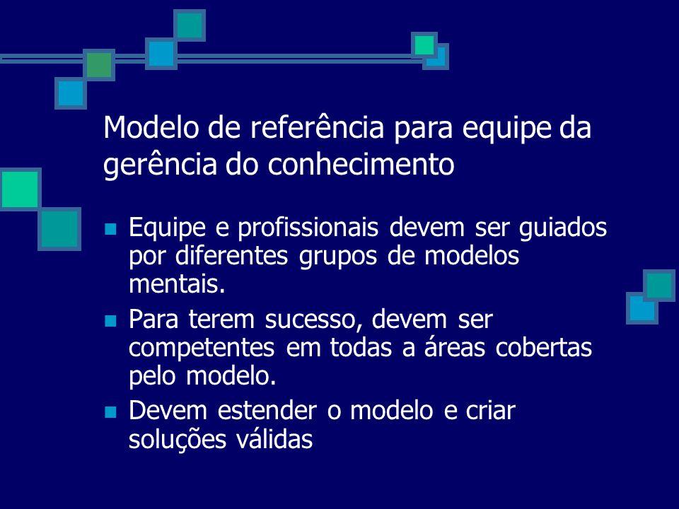 Modelo de referência para equipe da gerência do conhecimento Equipe e profissionais devem ser guiados por diferentes grupos de modelos mentais. Para t