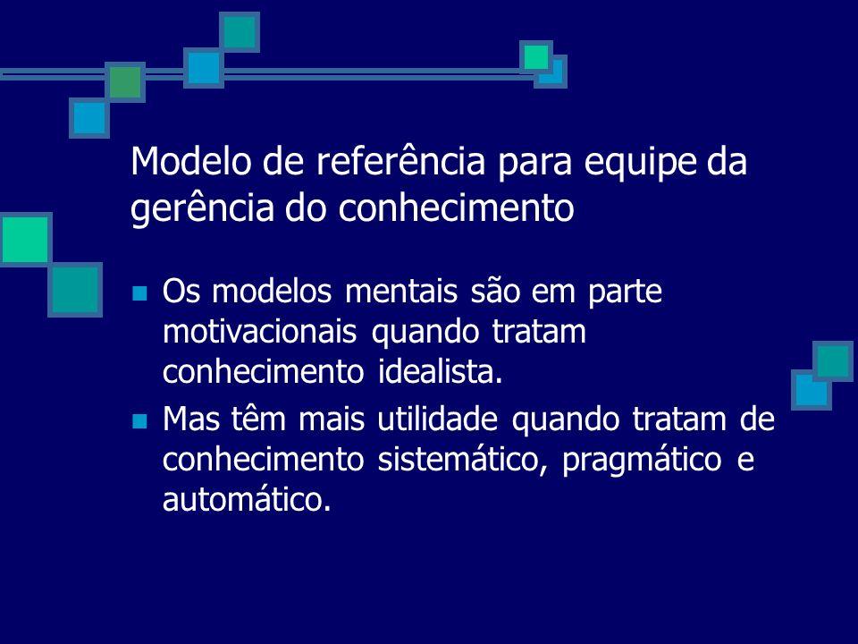 Modelo de referência para equipe da gerência do conhecimento Os modelos mentais são em parte motivacionais quando tratam conhecimento idealista. Mas t