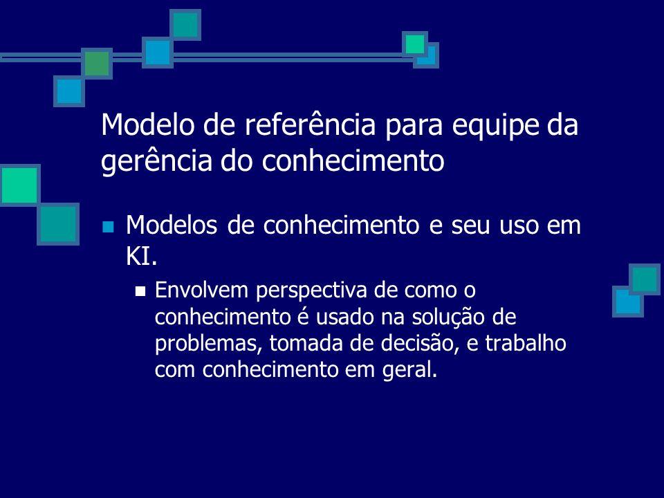 Modelo de referência para equipe da gerência do conhecimento Modelos de conhecimento e seu uso em KI. Envolvem perspectiva de como o conhecimento é us