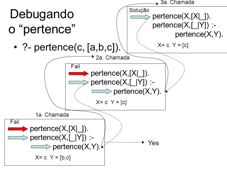 pertence(X,[X|_]). pertence(X,[_|Y]) :- pertence(X,Y). 2a. Chamada Debugando o pertence ?- pertence(c, [a,b,c]). pertence(X,[X|_]). pertence(X,[_|Y])