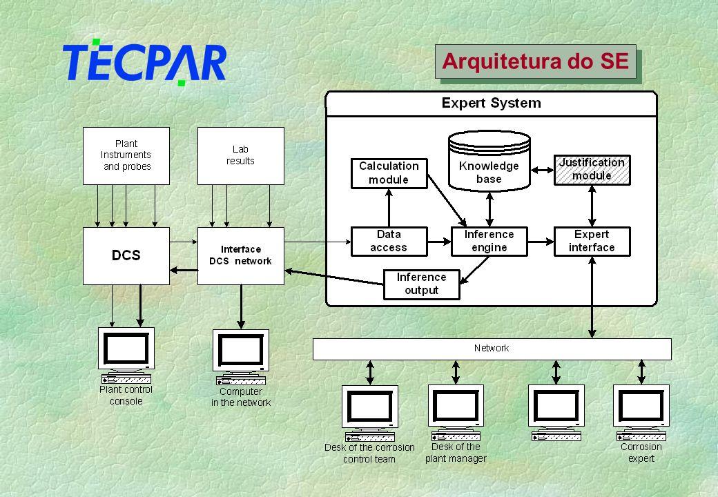 Arquitetura do SE