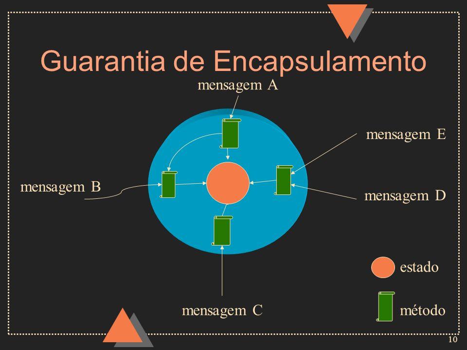 10 Guarantia de Encapsulamento mensagem A mensagem B mensagem C mensagem D método estado mensagem E