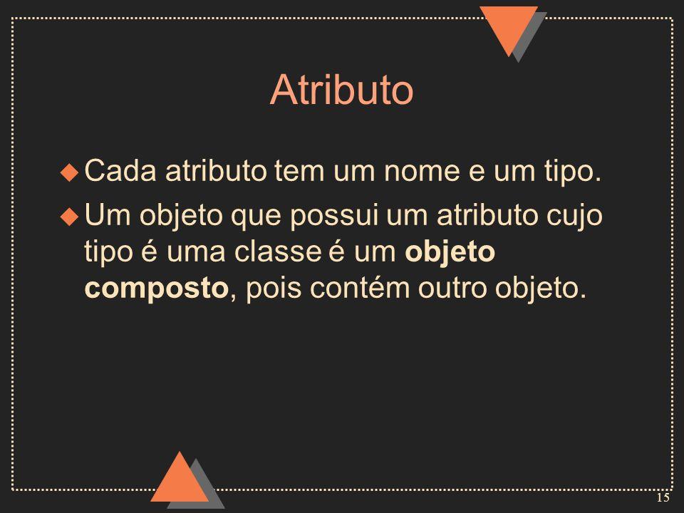 15 Atributo u Cada atributo tem um nome e um tipo. u Um objeto que possui um atributo cujo tipo é uma classe é um objeto composto, pois contém outro o