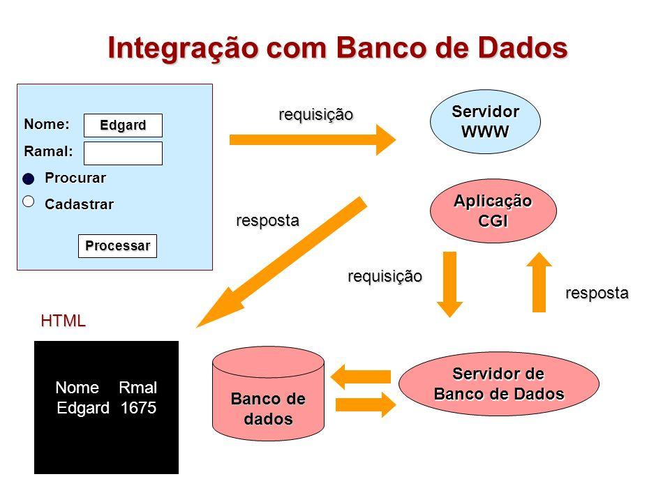 Integração com Banco de Dados Banco de dados requisição requisição Nome Rmal Edgard 1675 HTML resposta resposta Nome:Ramal: Procurar Procurar Cadastra