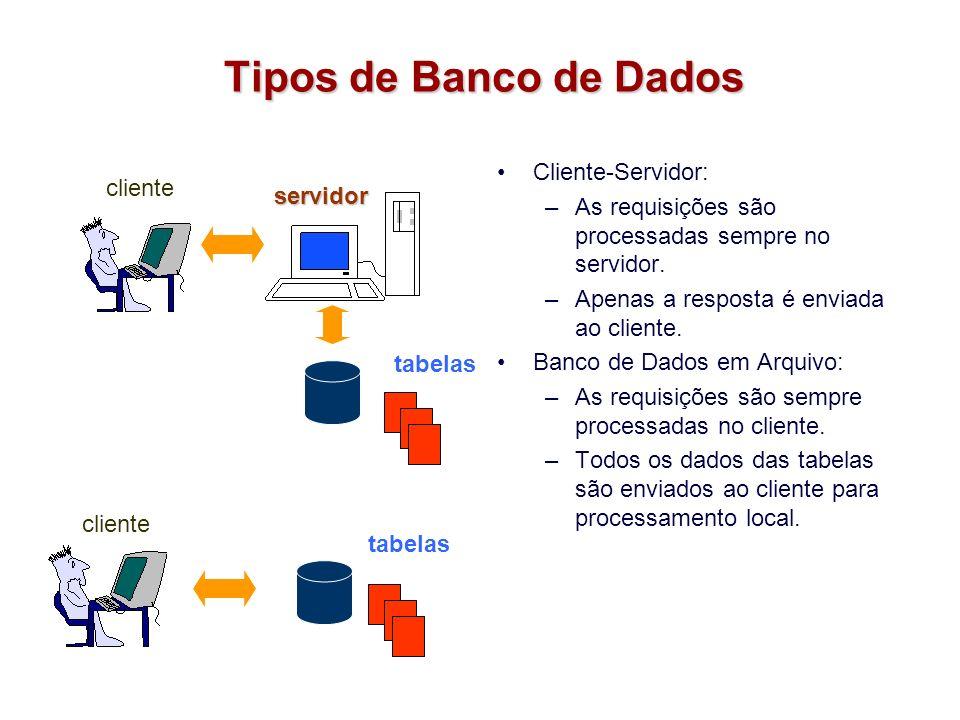 Tipos de Banco de Dados Cliente-Servidor: –As requisições são processadas sempre no servidor. –Apenas a resposta é enviada ao cliente. Banco de Dados