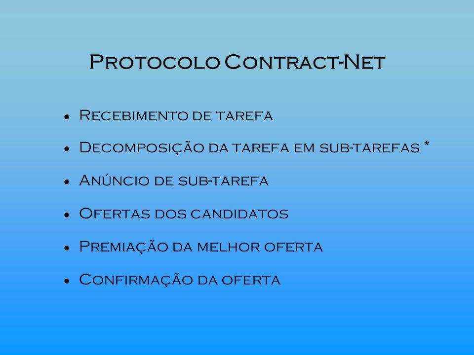 Protocolo Contract-Net Recebimento de tarefa Decomposição da tarefa em sub-tarefas * Anúncio de sub-tarefa Ofertas dos candidatos Premiação da melhor
