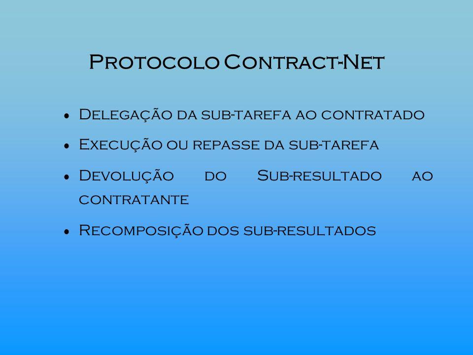 Protocolo Contract-Net Delegação da sub-tarefa ao contratado Execução ou repasse da sub-tarefa Devolução do Sub-resultado ao contratante Recomposição