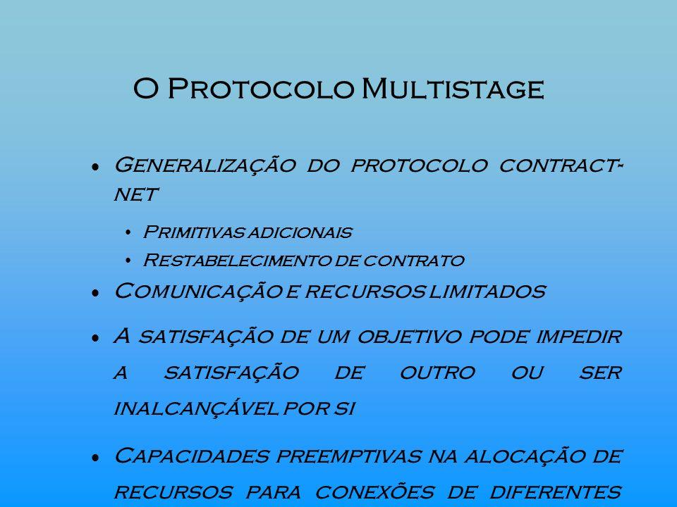 O Protocolo Multistage Generalização do protocolo contract- net Primitivas adicionais Restabelecimento de contrato Comunicação e recursos limitados A