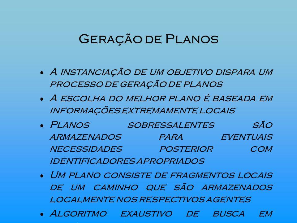 Geração de Planos A instanciação de um objetivo dispara um processo de geração de planos A escolha do melhor plano é baseada em informações extremamen