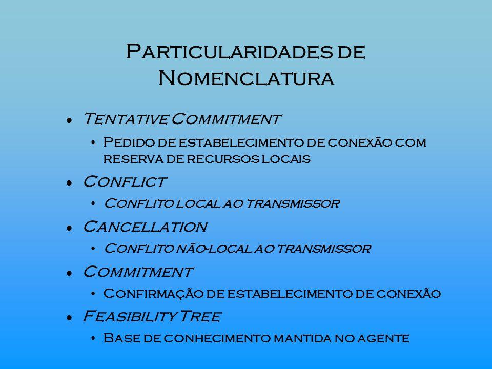 Particularidades de Nomenclatura Tentative Commitment Pedido de estabelecimento de conexão com reserva de recursos locais Conflict Conflito local ao t