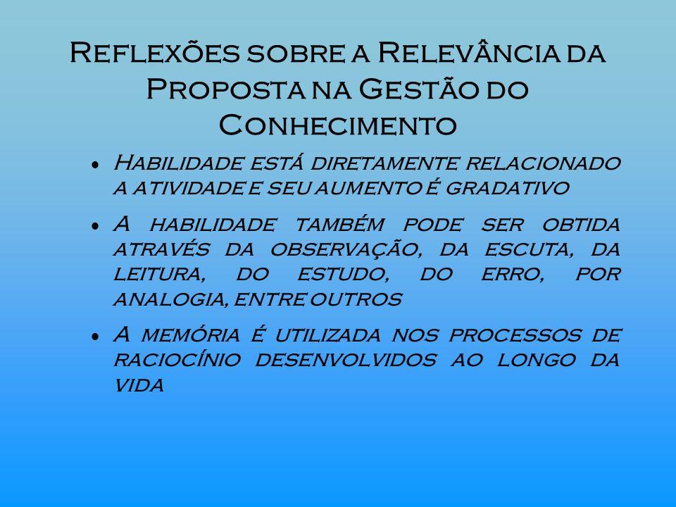 Reflexões sobre a Relevância da Proposta na Gestão do Conhecimento Habilidade está diretamente relacionado a atividade e seu aumento é gradativo A hab