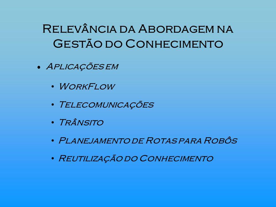 Relevância da Abordagem na Gestão do Conhecimento Aplicações em WorkFlow Telecomunicações Trânsito Planejamento de Rotas para Robôs Reutilização do Co