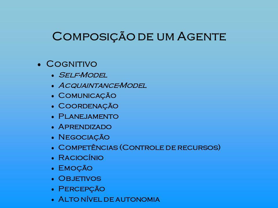 Composição de um Agente Cognitivo Self-Model Acquaintance-Model Comunicação Coordenação Planejamento Aprendizado Negociação Competências (Controle de