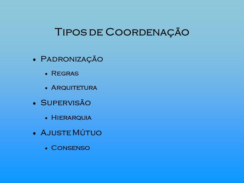 Tipos de Coordenação Padronização Regras Arquitetura Supervisão Hierarquia Ajuste Mútuo Consenso