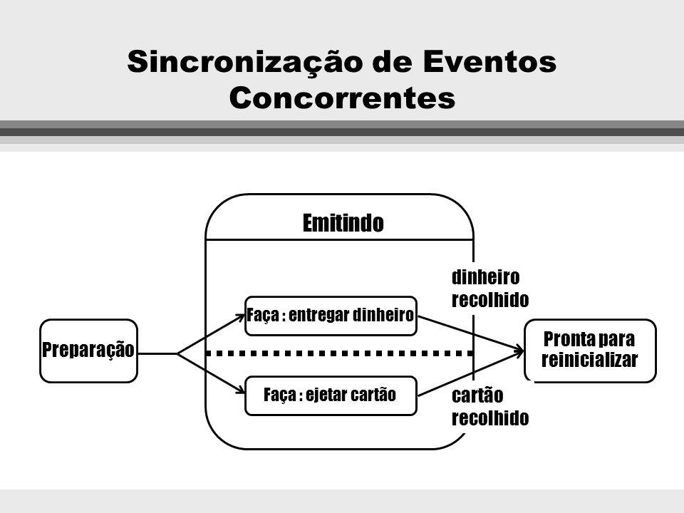Sincronização de Eventos Concorrentes l Um objeto pode executar várias atividades de forma concorrente (paralela). l As atividades não são necessariam