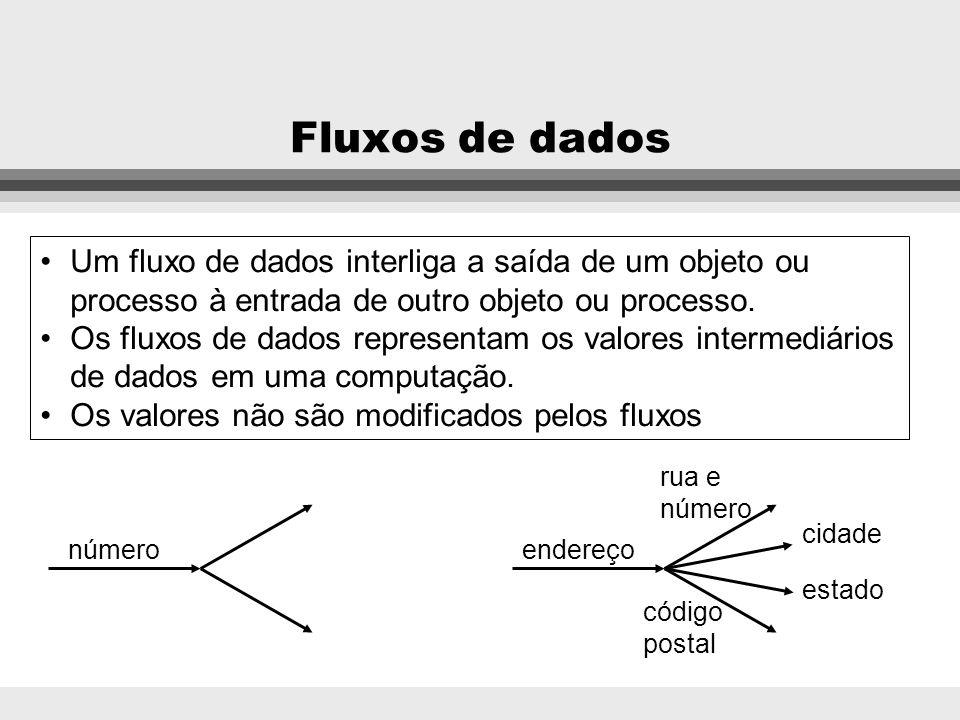 Processos Dividir Inteira dividendo divisor quociente resto Exibir Ícone nome do ícone localização operações de pixels