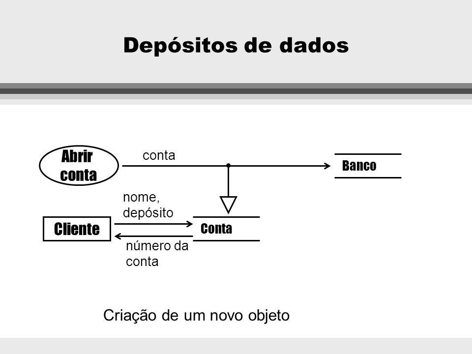 Depósitos de dados Banco contas Escolha Conta Atualizar Cliente saldo solicitação nome Criação dinâmica ou seleção de um objeto para uso posterior
