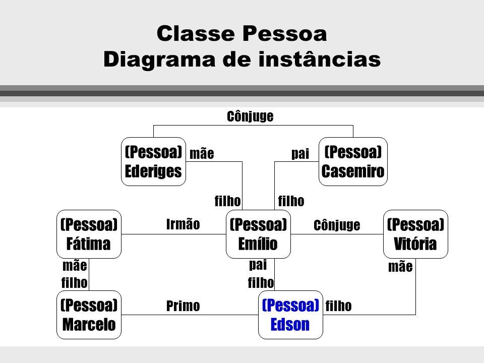 Classe Pessoa Diagrama de instâncias (Pessoa) uma avó (Pessoa) um avô (Pessoa) uma tia (Pessoa) um primo (Pessoa) você (Pessoa) sua mãe (Pessoa) seu p