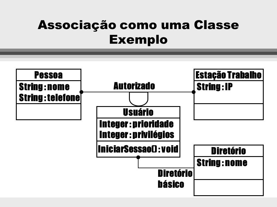 Associação como uma Classe l Cada ligação de uma associação é uma instância de uma classe l Uma ligação é um objeto, com atributos e métodos l Útil qu